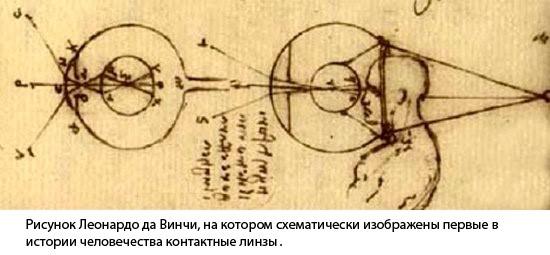 Краткая история создания и развития контактных линз от Леонардо да Винчи до сегодня - Фото №8